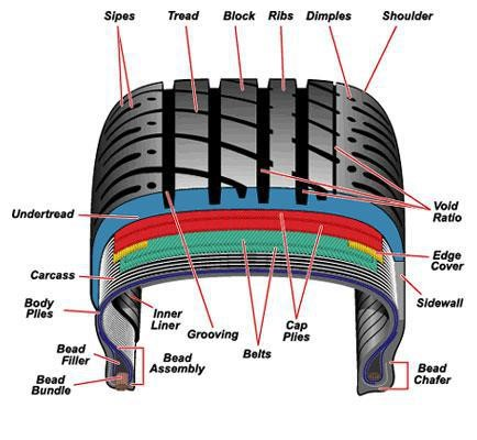tire terminology tire works Tire Bead Problem